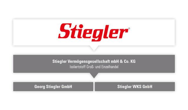 Stiegler Grafik Gruppe